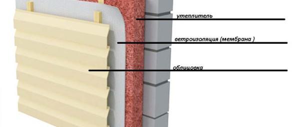 Выбор материала для утепления домов из газобетона